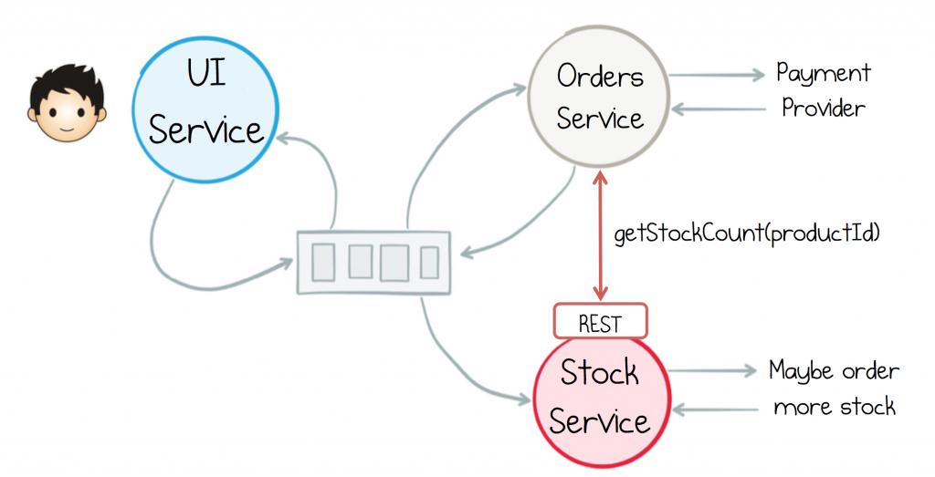 ui service, orders service, REST stock service