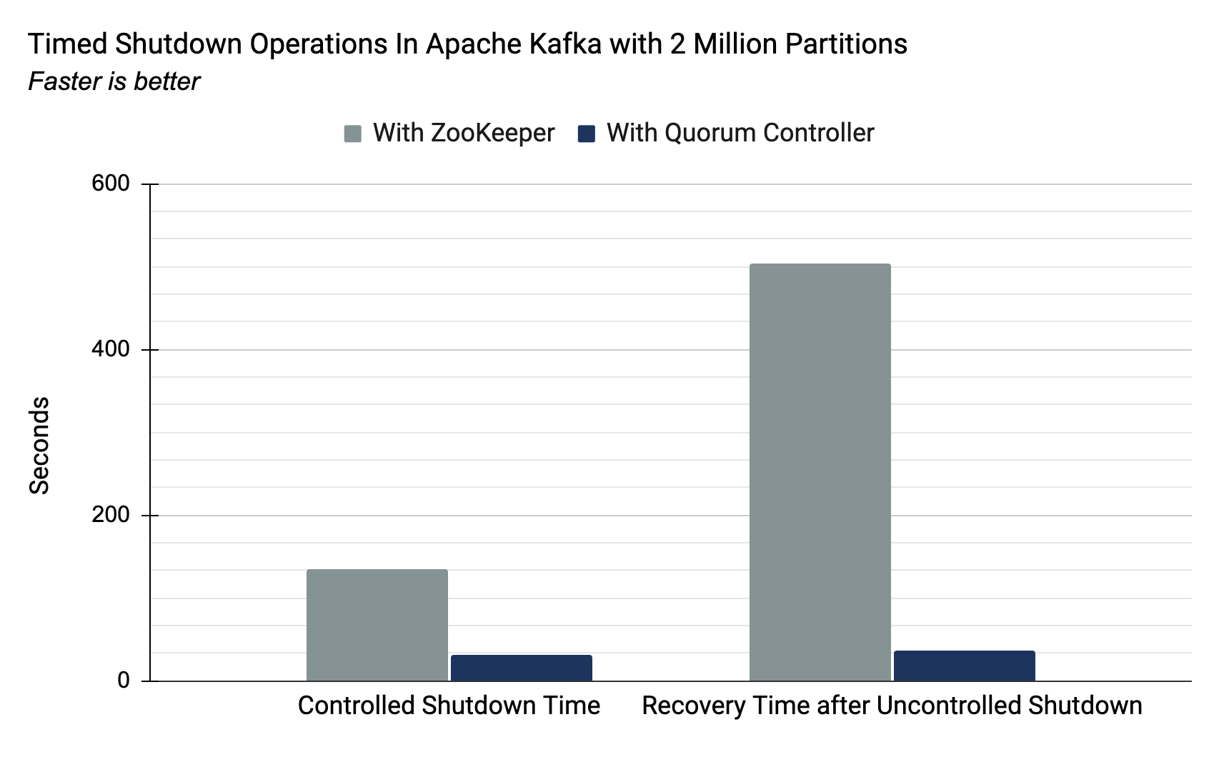 Timed shutdown operations in Apache Kafka with 2 million partitions