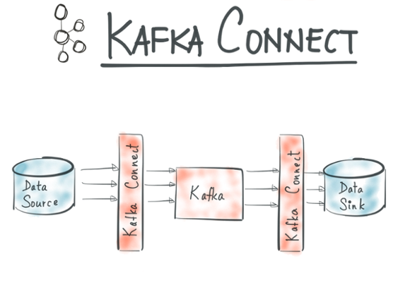 Apache Kafka Connect flow