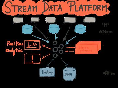 Stream data platform