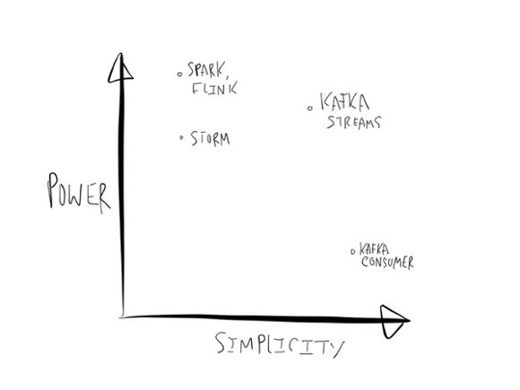 Y axis = Power, X axis = Simplicity