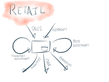 Stream processing operations for a retail outlet