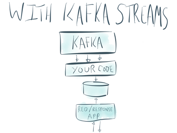 Kafka Streams simplifies stream processing