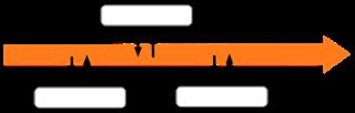 Stream-basierte Microservices