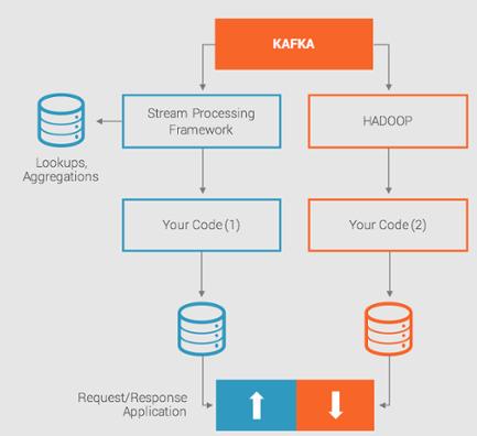 Die heutigen Umgebungen für die Datenstromverarbeitung sind komplex