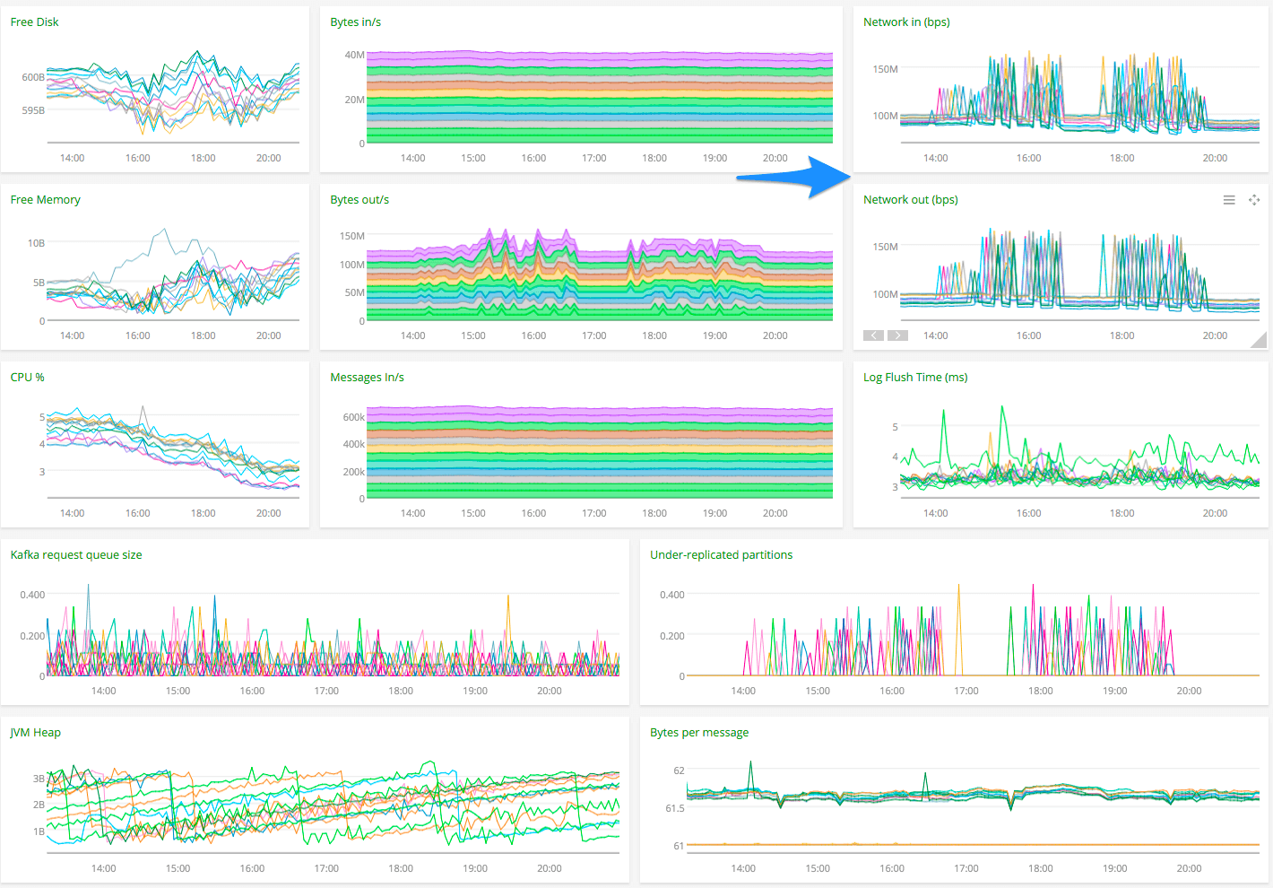 How We Monitor and Run Kafka At Scale