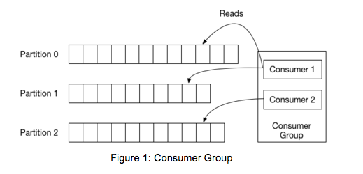 Figure 1: Consumer Group