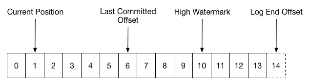 Figure 3: The committed offset is ahead of the current position