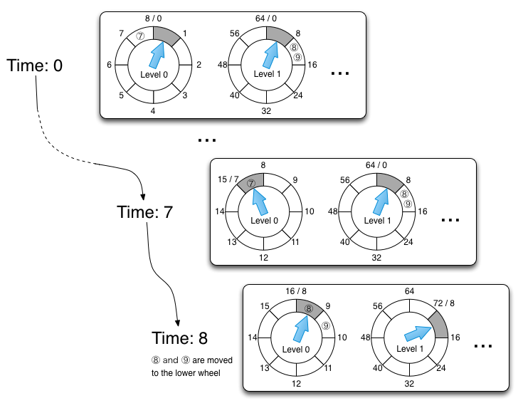 Doubly linked list for buckets in timing wheels