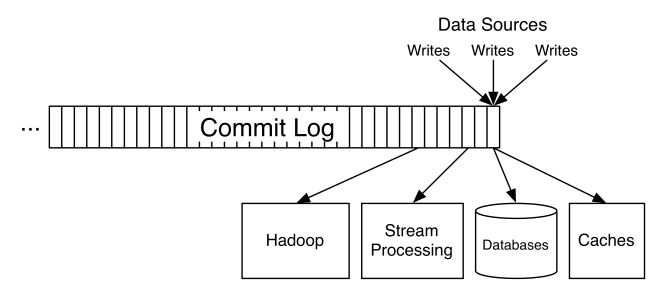 Commit log