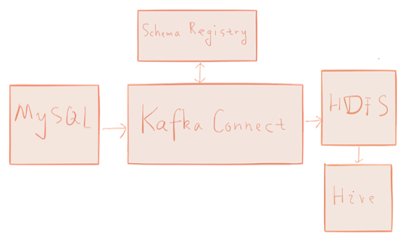 Kafka – simple data pipeline