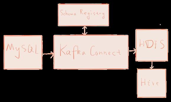 Kafka – simple data pipeline