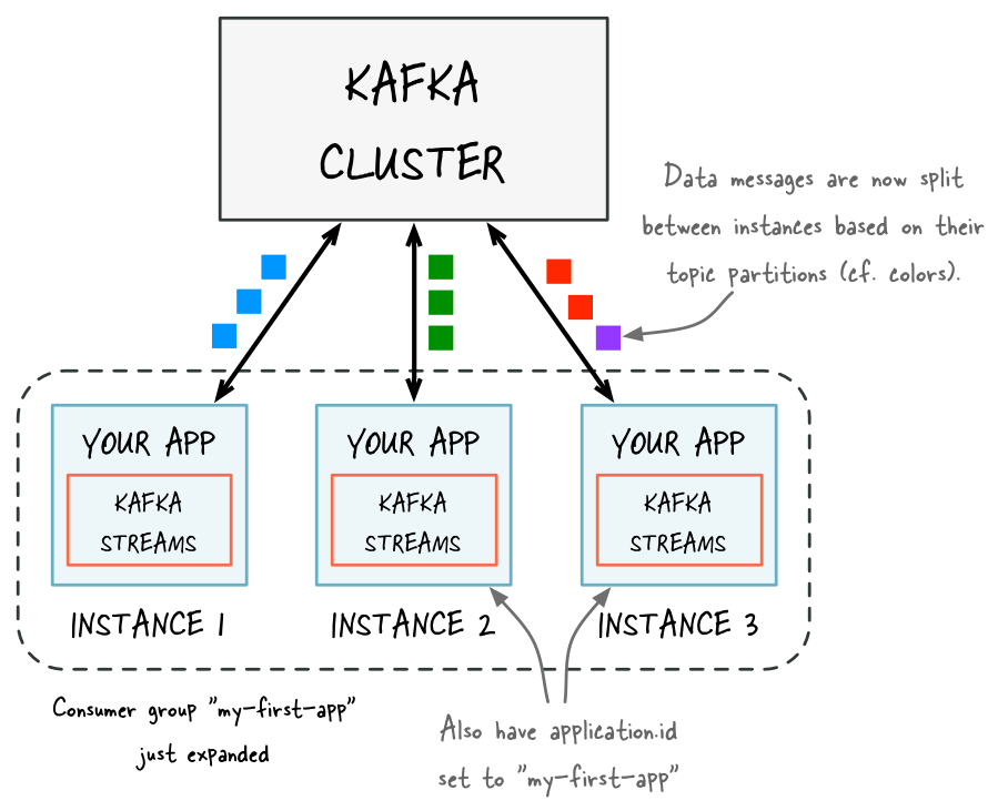 Figure 2: Kafka cluster consumer group – after adding capacity