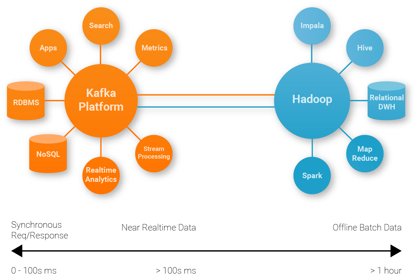 Kafka ingestion into Hadoop