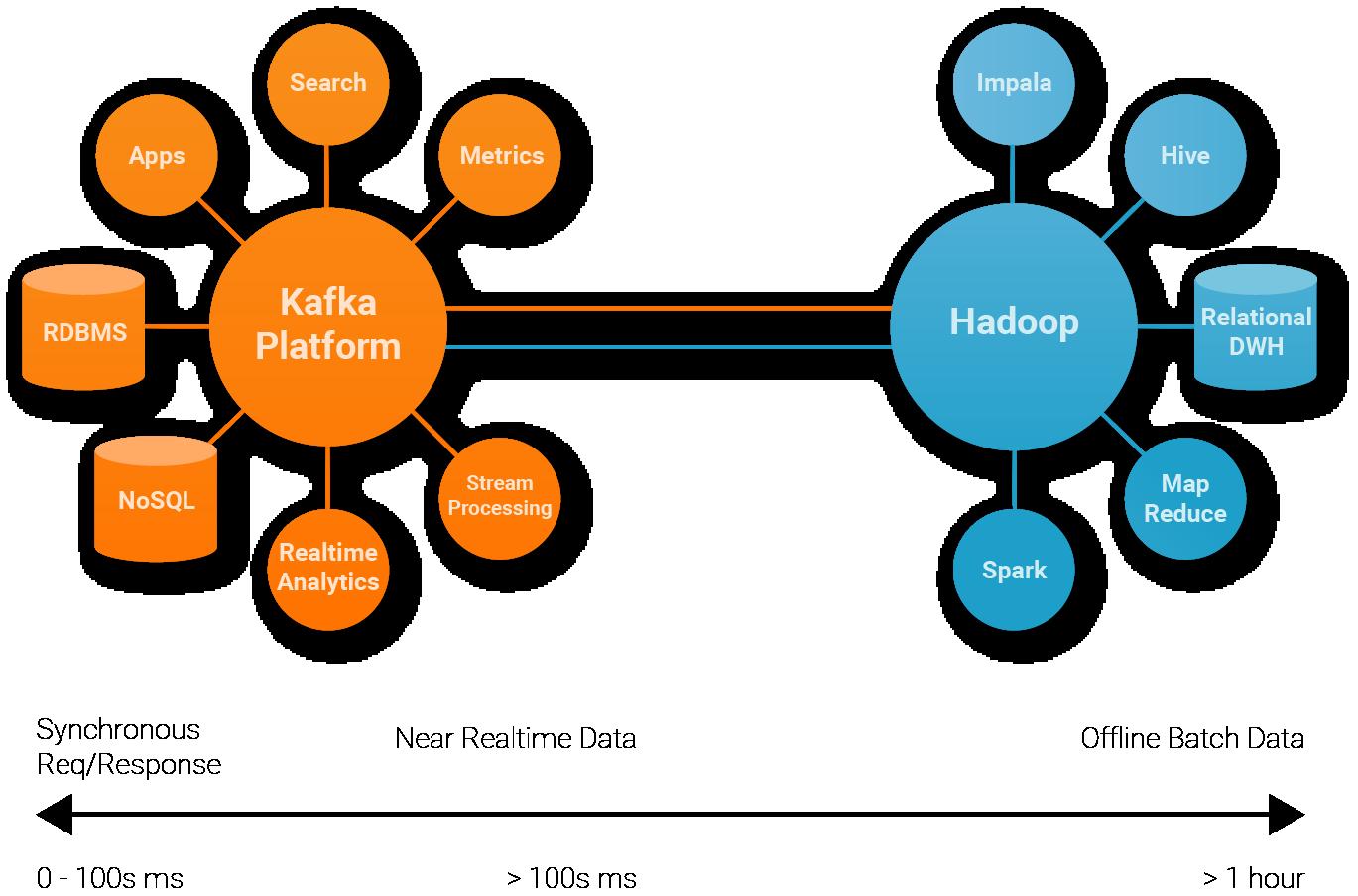Kafka ingestion into Hadoop