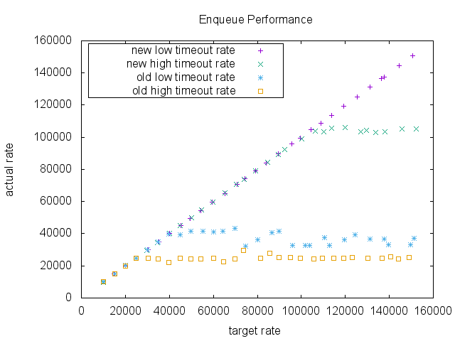 Enqueue Performance