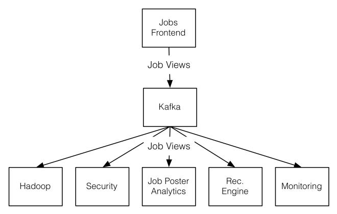 Job view