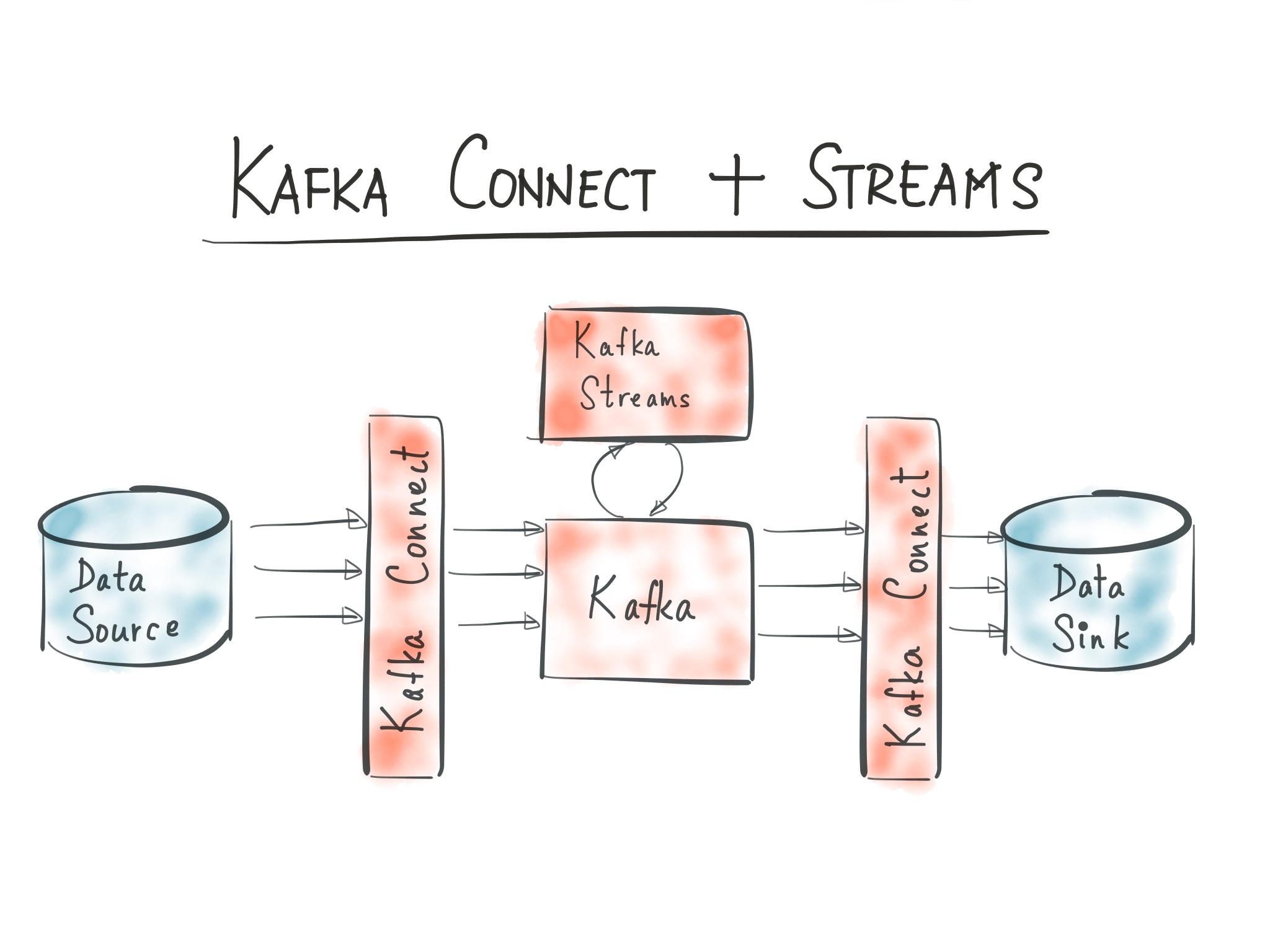 kafka connect apache kafka ile ilgili görsel sonucu