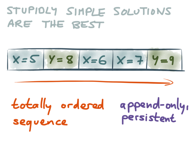 Stupidly simple solution: totally ordered sequence of records