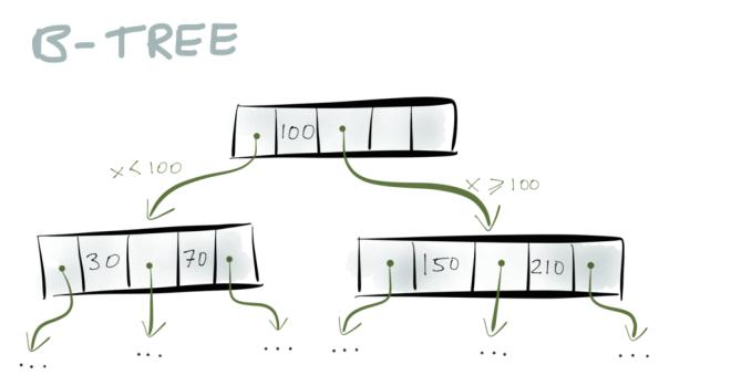 B-tree example