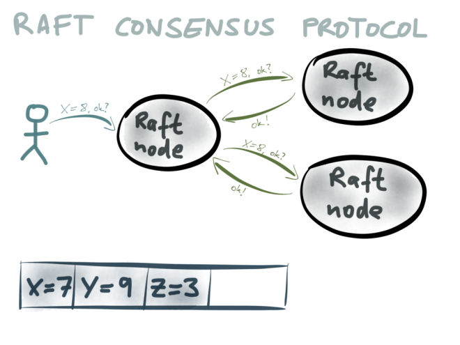 The Raft consensus protocol