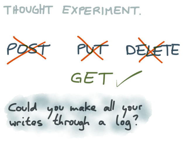 Thought experiment: Could you make all your writes through a log?