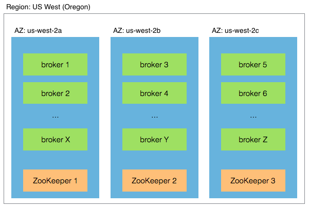 Multi-availability zone architecture