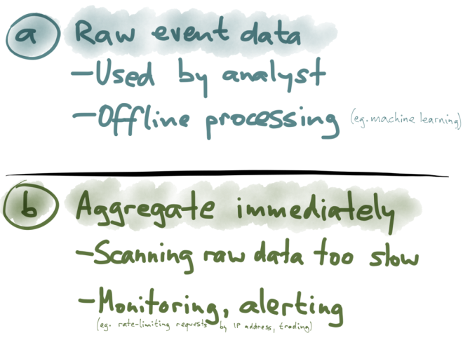 a) Raw event data, b) Aggregate immediately