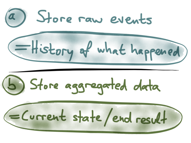 History of what happened vs. current state