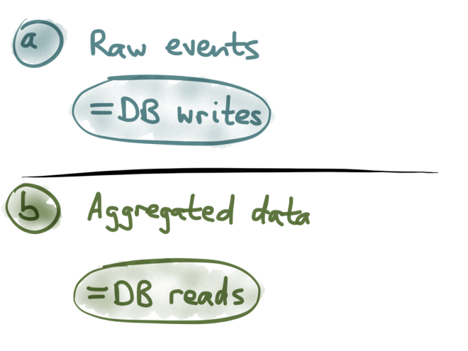 Events = writes, aggregates = reads