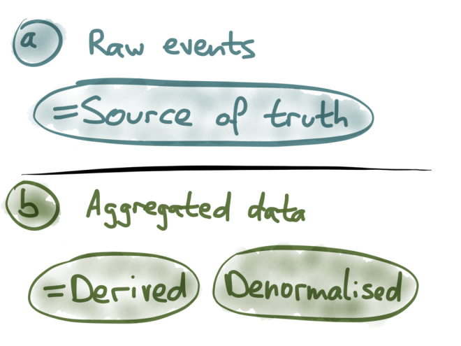 Events = source of truth, derived data can be denormalized
