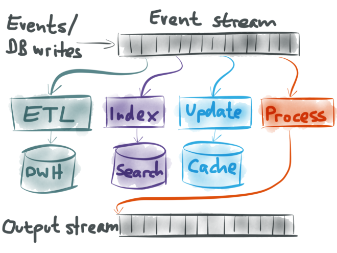 Stream processing as data integration