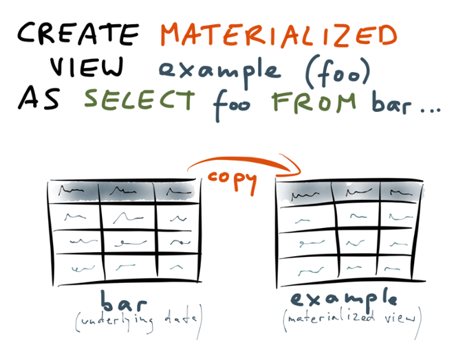 Creating a materialized views: copy of data