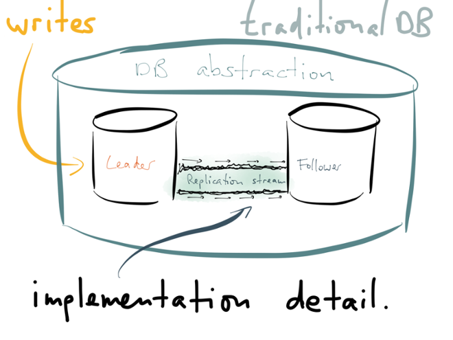 Traditionally, the replication stream is an implementation detail