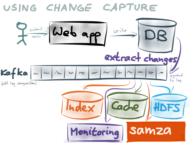 Using change capture to drive derived data stores