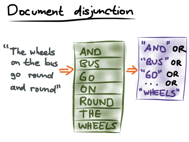 Document disjunction