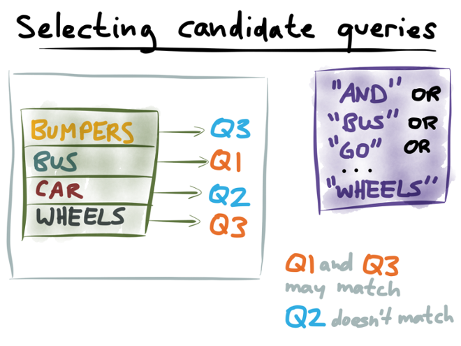 Selecting candidate queries
