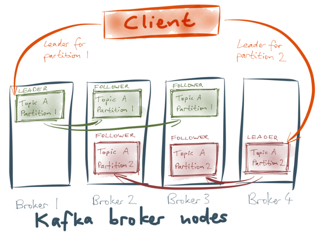 Replication over Kafka broker nodes