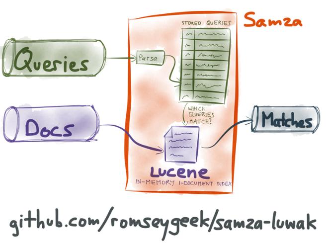 Integration of Luwak with Samza
