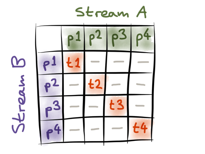 Joining by co-partitioning two streams