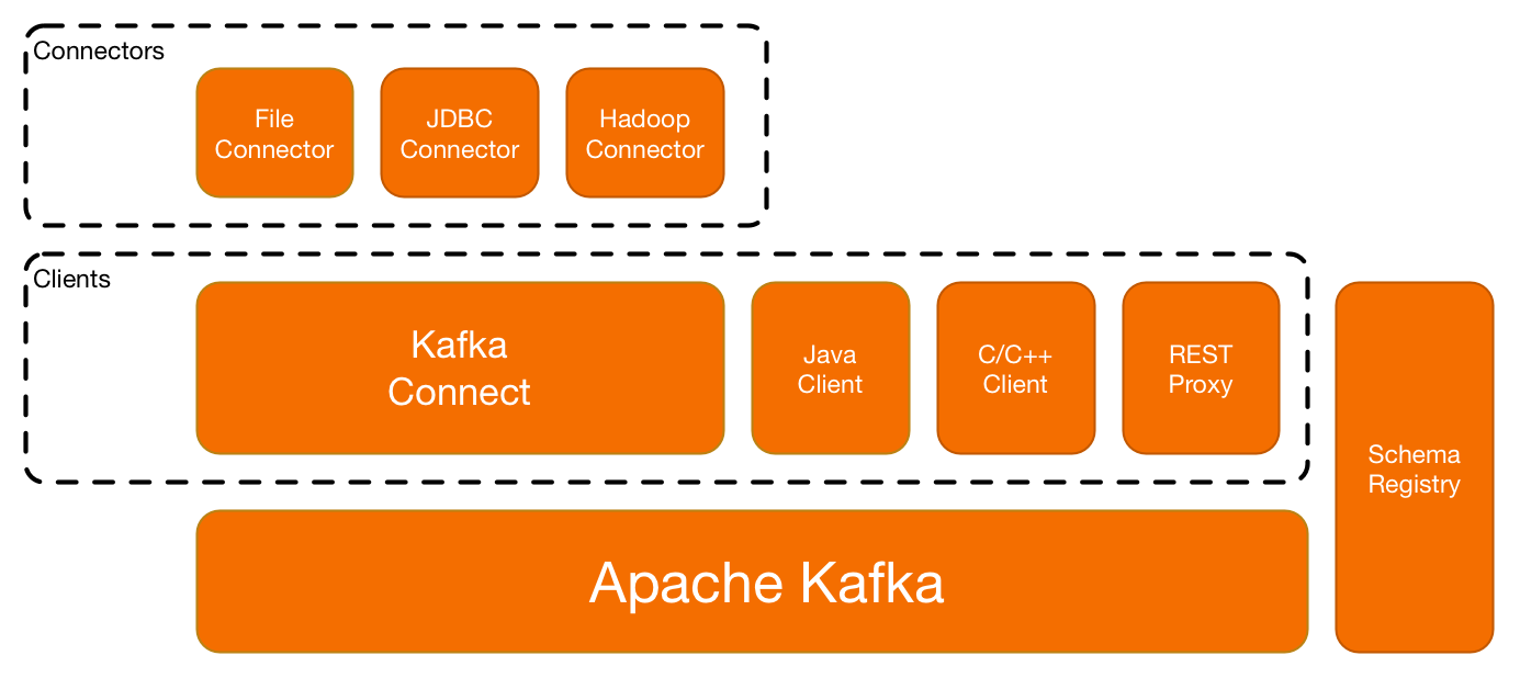 Confluent Platform: Kafka Core, Kafka Connect, Data Source Connectors, REST Proxy & Schema Registry
