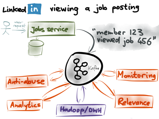 LinkedIn viewing a job posting