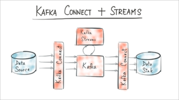 Hello World, Kafka Connect + Kafka Streams