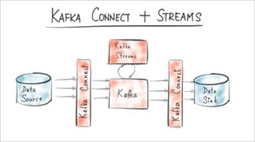 Hello World, Kafka Connect + Kafka Streams