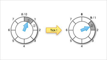 Apache Kafka, Purgatory, and Hierarchical Timing Wheels