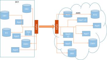 Want to migrate to AWS Cloud? Use Apache Kafka.
