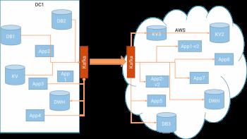 Want to migrate to AWS Cloud? Use Apache Kafka.