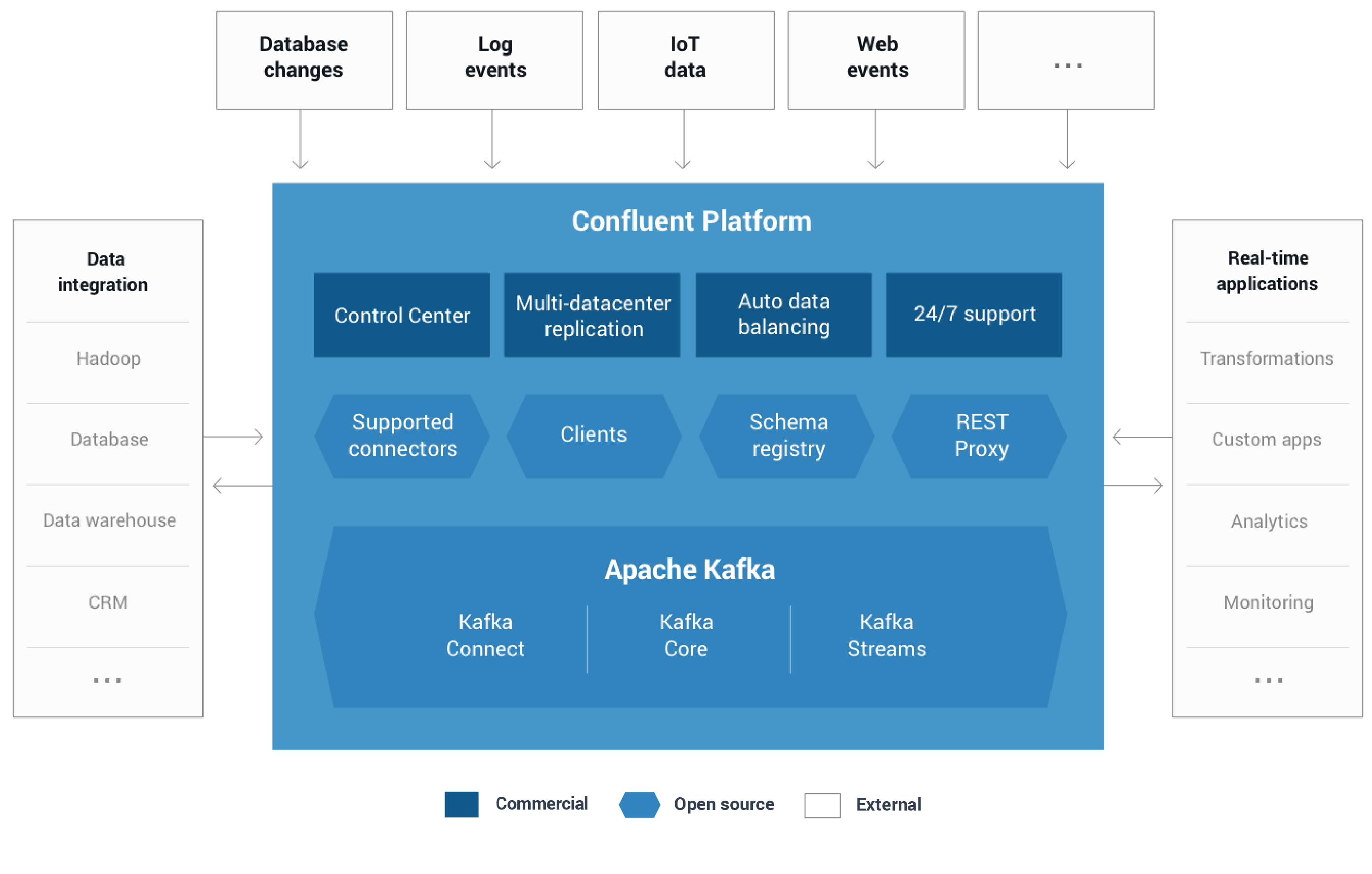 Announcing Confluent 3.1 with Apache Kafka 0.10.1.0