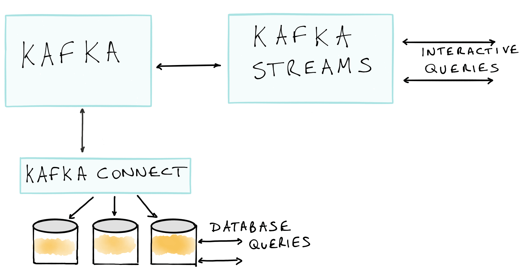 Unifying Stream Processing and Interactive Queries in Apache Kafka