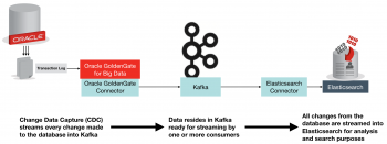 Streaming data from Oracle using Oracle GoldenGate and the Connect API in Kafka